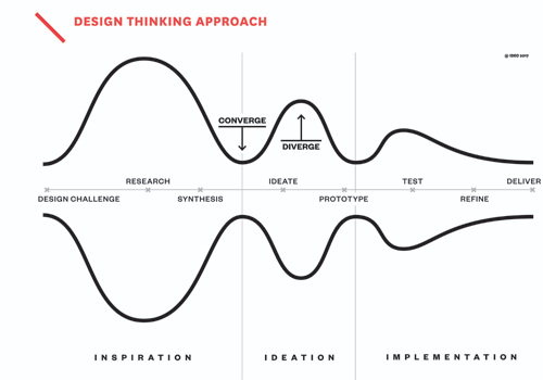 image of Design Thinking process IDEO