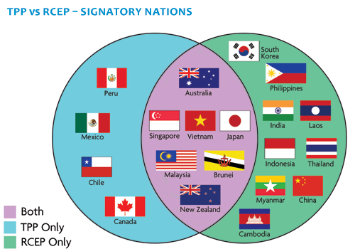 venn diagram of signatory nations